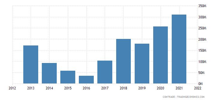 nigeria exports vietnam