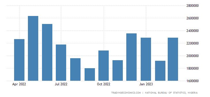Nigeria Exports