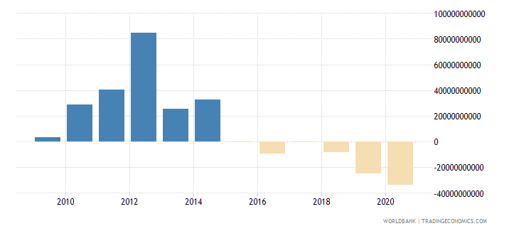 nigeria external balance on goods and services us dollar wb data