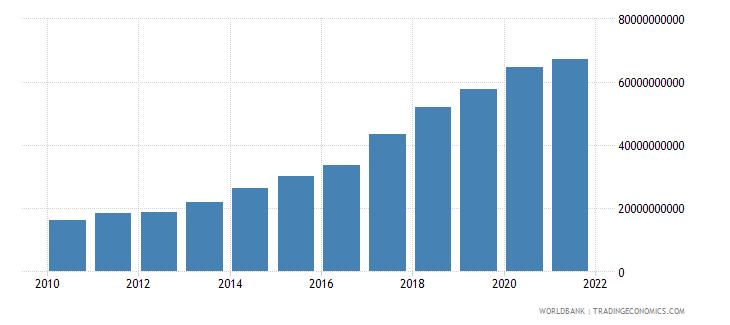 nigeria external debt stocks long term dod us dollar wb data