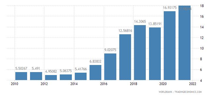 nigeria external debt stocks percent of gni wb data