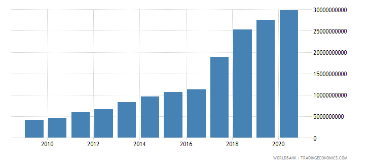 nigeria external debt stocks public and publicly guaranteed ppg dod us dollar wb data