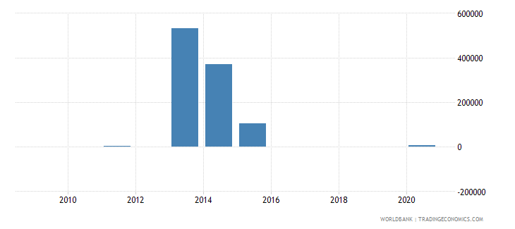 nigeria external debt stocks short term dod us dollar wb data