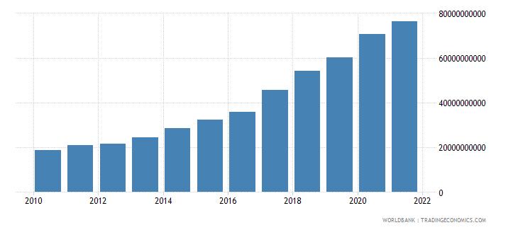 nigeria external debt stocks total dod us dollar wb data