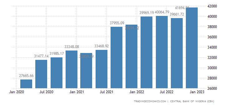 Nigeria Public External Debt