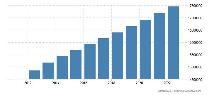 nigeria female population 00 04 wb data