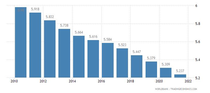 nigeria fertility rate total births per woman wb data