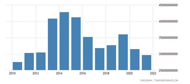 nigeria final consumption expenditure current us$ wb data