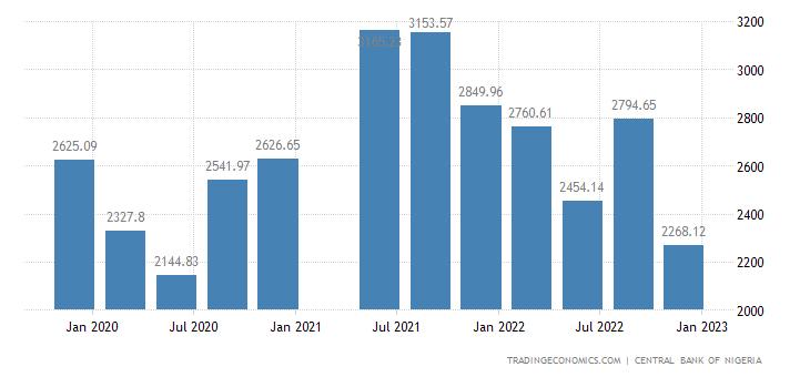 Nigeria Fiscal Expenditure