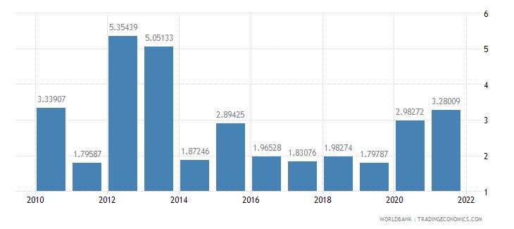 nigeria food exports percent of merchandise exports wb data