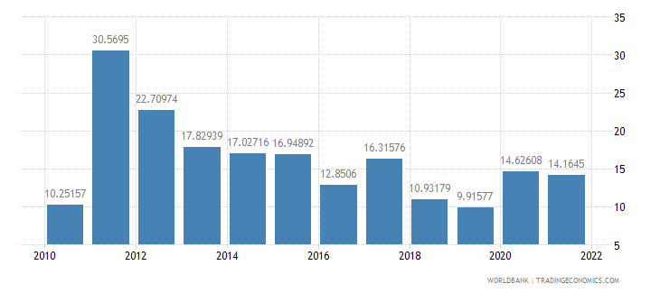 nigeria food imports percent of merchandise imports wb data
