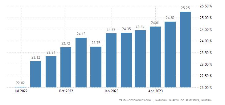 Nigeria Food Inflation