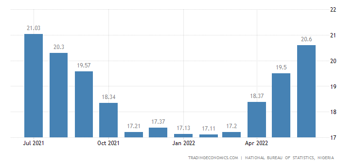 Nigeria Food Inflation
