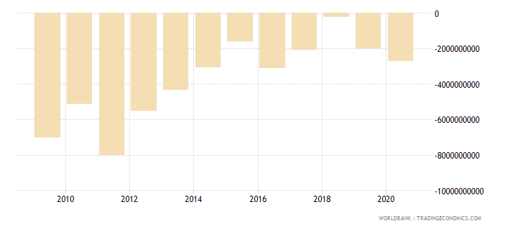 nigeria foreign direct investment net bop us dollar wb data