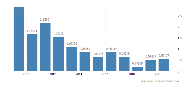 nigeria foreign direct investment net inflows percent of gdp wb data