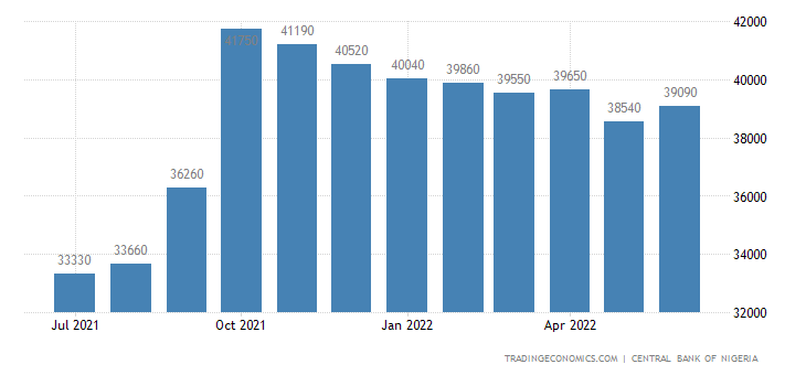 Nigeria Foreign Exchange Reserves