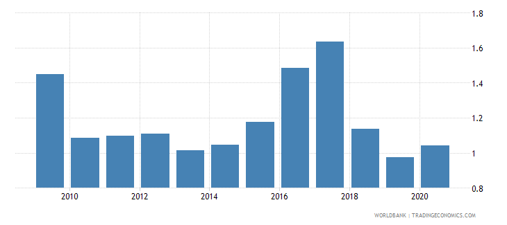 nigeria forest rents percent of gdp wb data