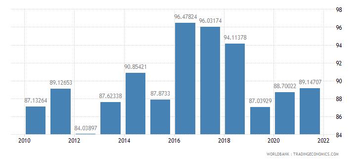 nigeria fuel exports percent of merchandise exports wb data