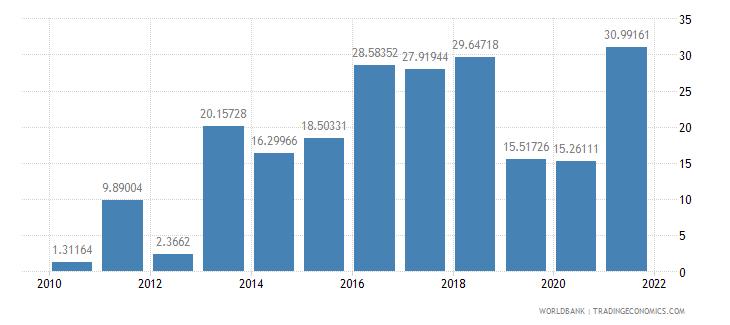 nigeria fuel imports percent of merchandise imports wb data