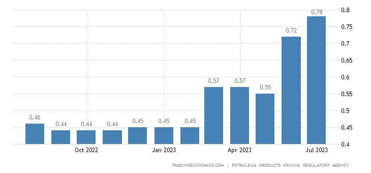 Nigeria Gasoline Prices