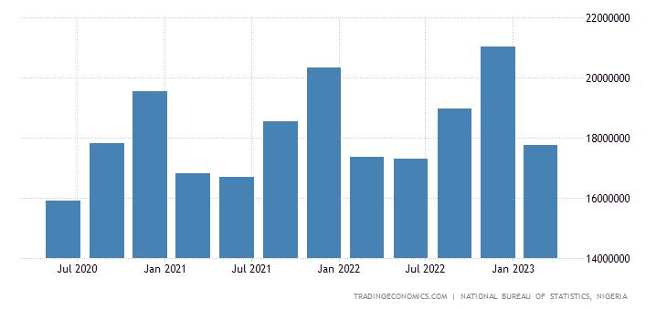 Nigeria GDP Constant Prices