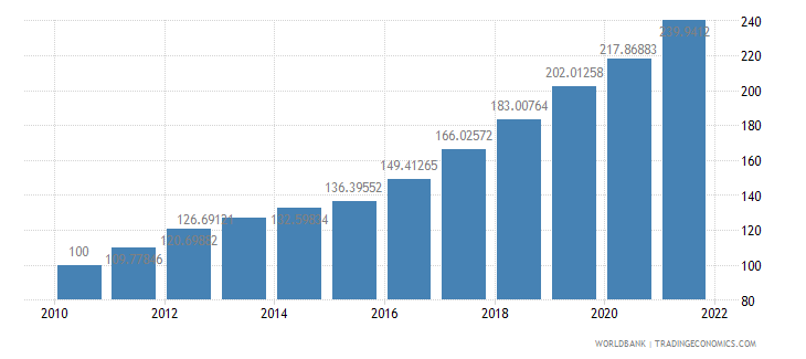 nigeria gdp deflator base year varies by country wb data