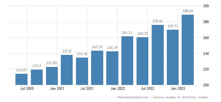 Nigeria GDP Deflator