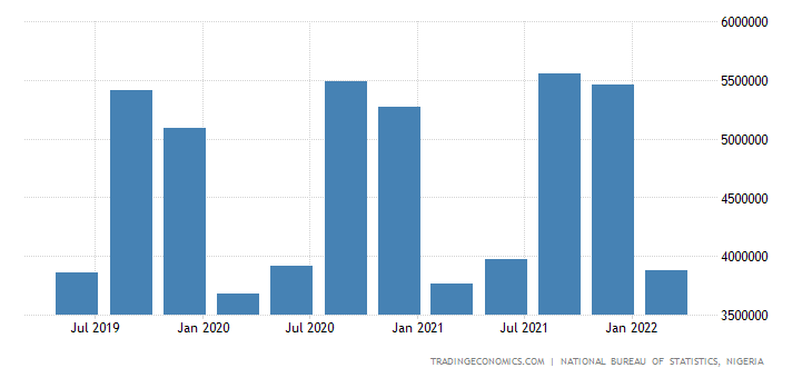 Nigeria GDP From Agriculture | 2019 | Data | Chart