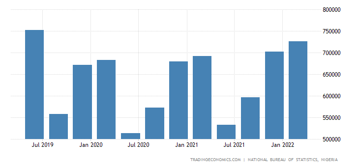 Nigeria GDP From Construction