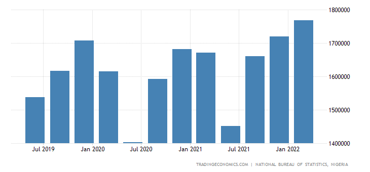 Nigeria GDP From Manufacturing