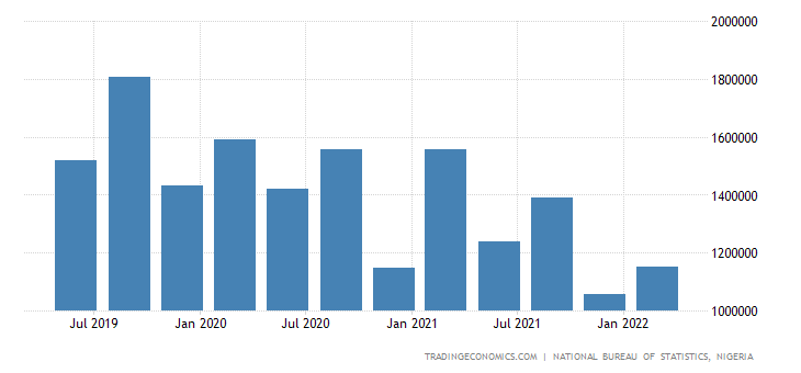 Nigeria GDP From Mining