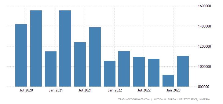 Nigeria GDP From Mining
