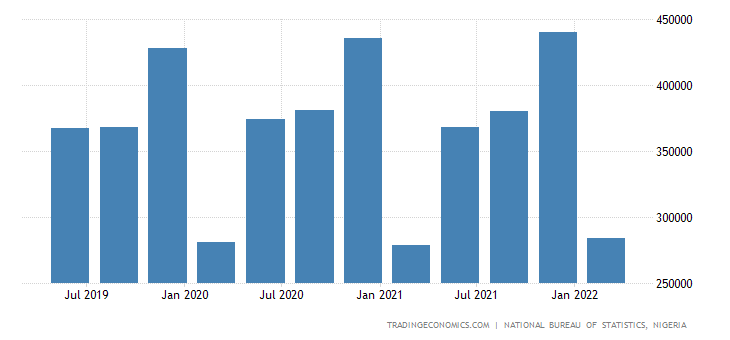 Nigeria GDP From Public Administration