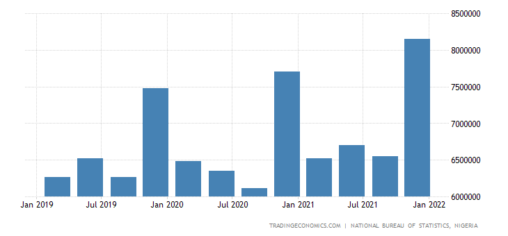 Nigeria GDP From Services