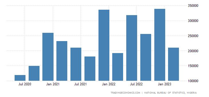 Nigeria GDP From Transport