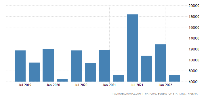 Nigeria GDP From Utilities
