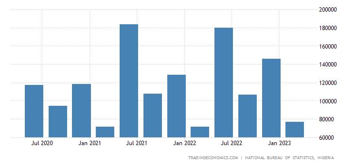 Nigeria GDP From Utilities