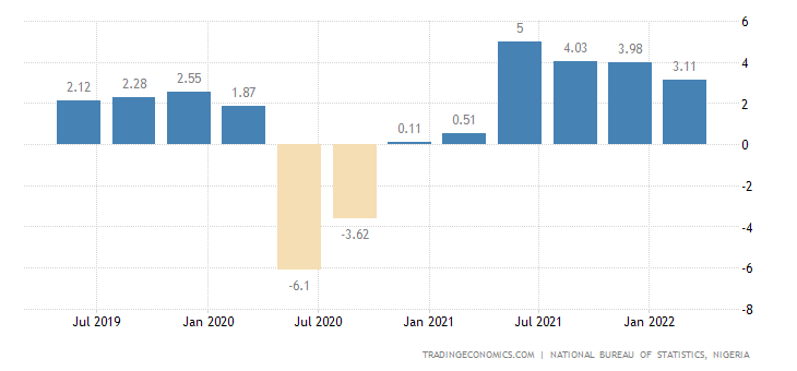 Nigeria GDP Annual Growth Rate