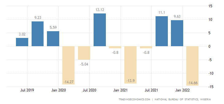 Nigeria GDP Growth Rate