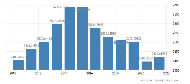nigeria gdp per capita constant 2000 us dollar wb data