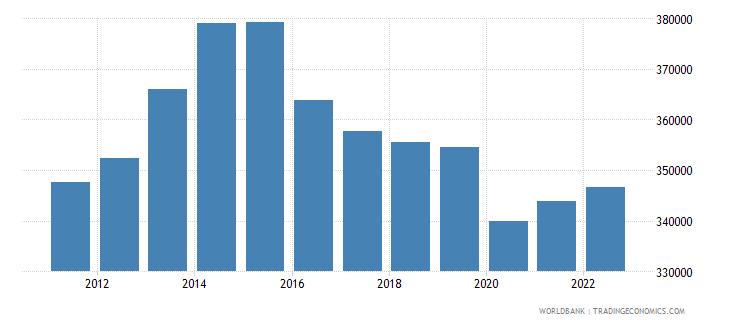 nigeria gdp per capita constant lcu wb data