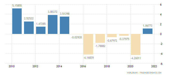 nigeria gdp per capita growth annual percent wb data