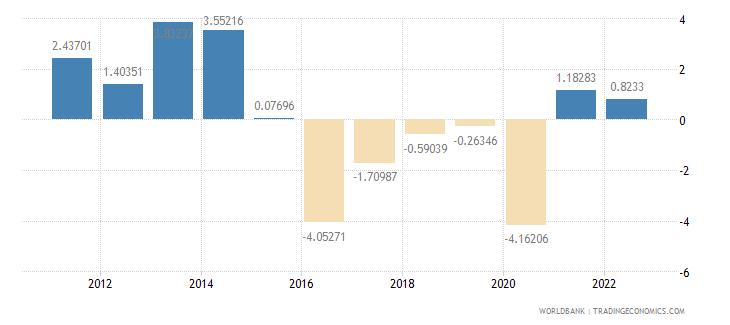 nigeria gdp per capita growth annual percent wb data