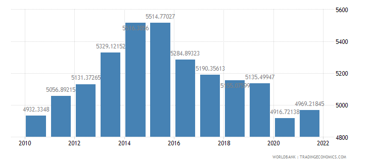 nigeria gdp per capita ppp constant 2005 international dollar wb data