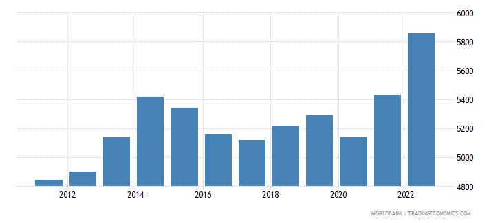nigeria gdp per capita ppp us dollar wb data