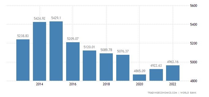Nigeria GDP per capita PPP