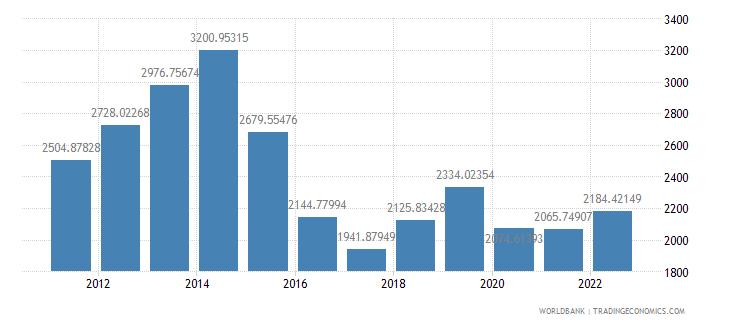 nigeria gdp per capita us dollar wb data