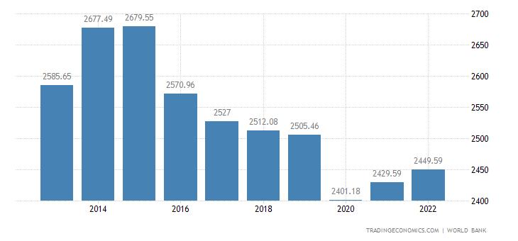 Nigeria GDP per capita
