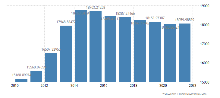 nigeria gdp per person employed constant 1990 ppp dollar wb data