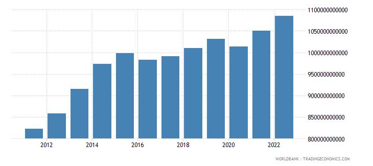 nigeria gdp ppp constant 2005 international dollar wb data